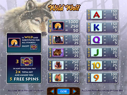 Wild Wolf Slot Payout Screen